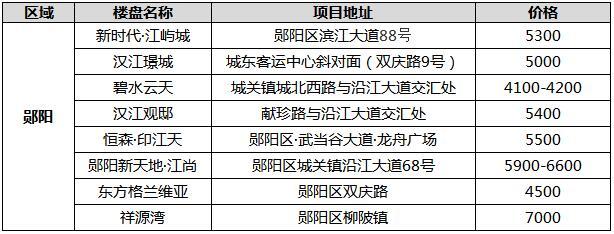 2020年11月十堰城区在售郧阳区新盘报价