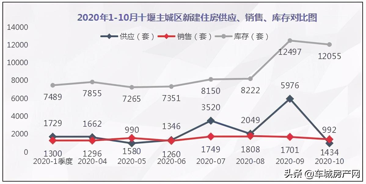 2020年1-10月十堰主城区新建住宅供应、销售、库存对比图