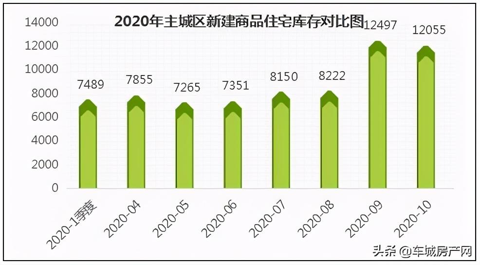 2020年十堰主城区商品住宅库存对比图