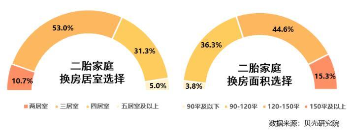 二孩家庭购房图鉴:近9成选三居以上户型,教育配套最受关注