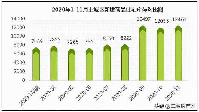 供应量上升,成交量攀升,11月十堰主城区楼市稳步前行