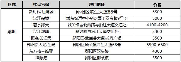 2021年1月郧阳区在售楼盘报价
