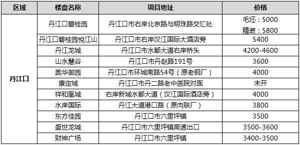 2021年1月丹江口在售楼盘报价