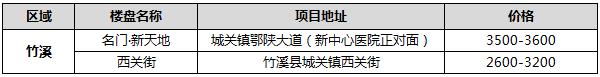 2021年1月竹溪在售楼盘报价