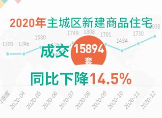 2020年主城区新建商品住宅成交15894套,同比下降14.5%