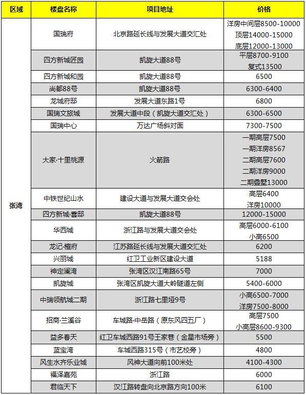 2021年2月张湾区在售新房报价