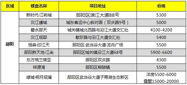 2021年2月郧阳区在售新房报价
