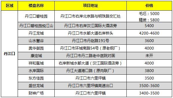 2021年2月丹江口市在售新房报价