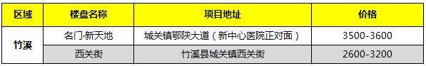 2021年2月竹溪在售新房报价