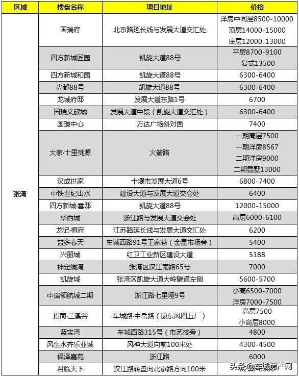 2021年3月张湾区在售楼盘报价