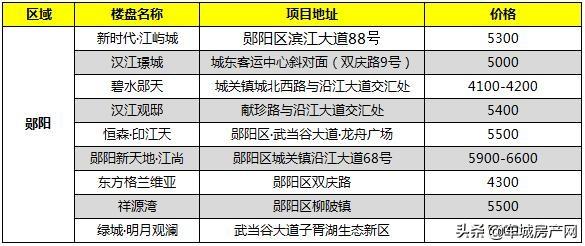 2021年3月郧阳区在售楼盘报价