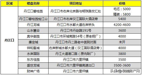 2021年3月丹江口市在售楼盘报价
