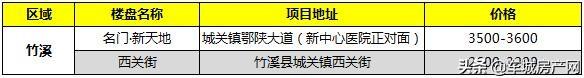 2021年3月竹溪在售楼盘报价