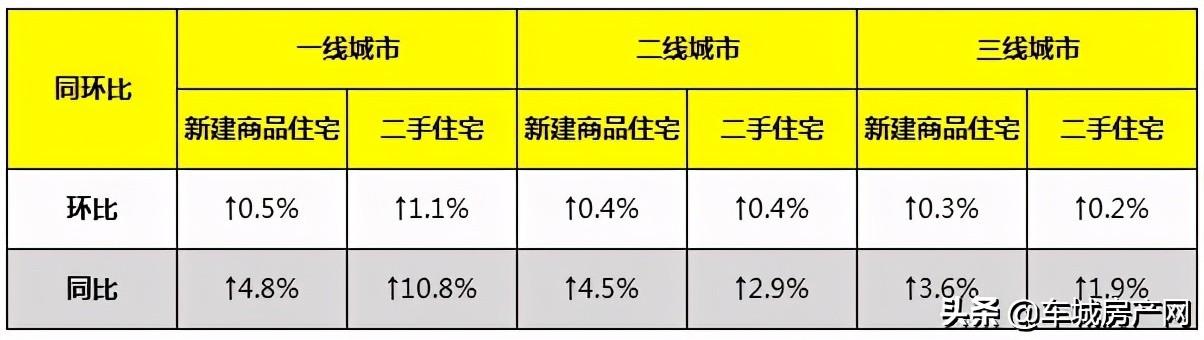 2021前2月各线城市房价涨跌情况