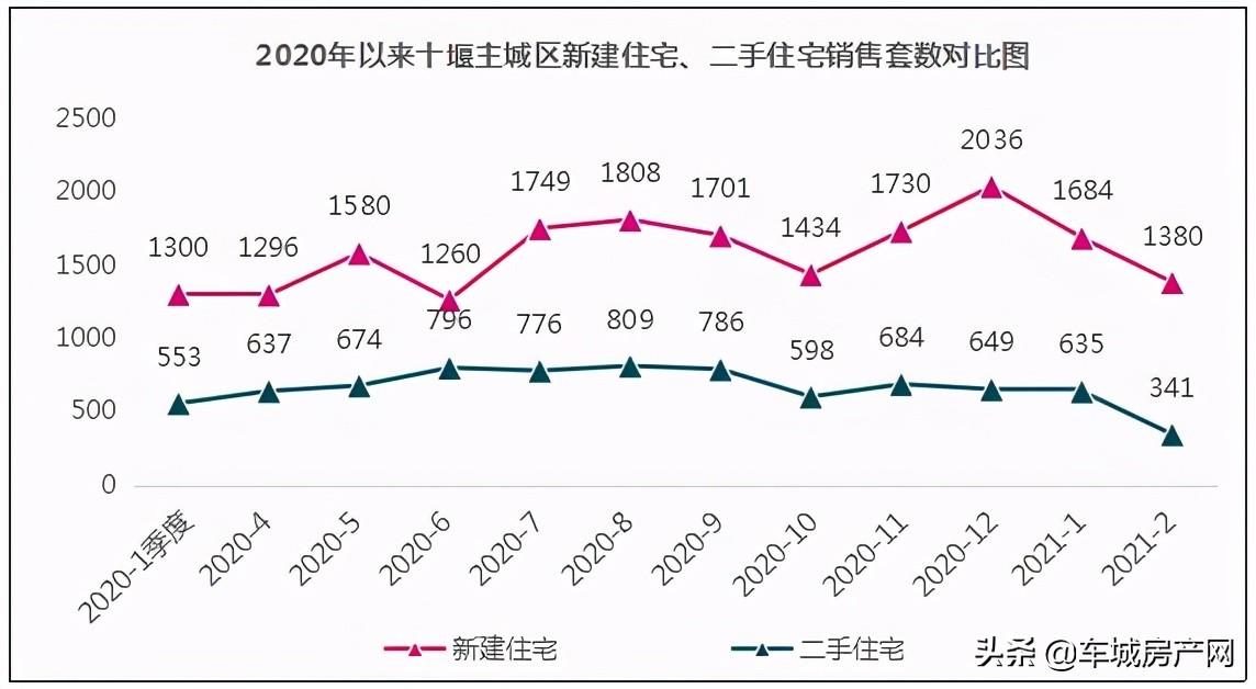 2020年来十堰主城区新建商品住宅、存量住宅成交量对比