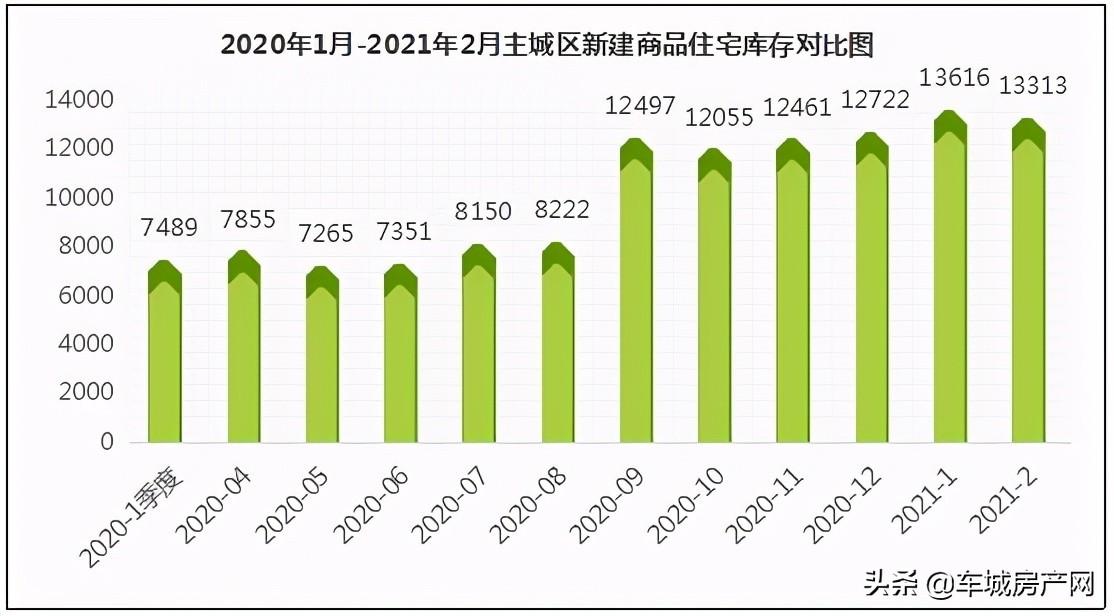 2020年来十堰主城区新建商品住宅库存对比图