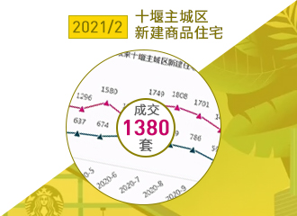 2021年2月十堰主城区新建商品住宅成交1380套