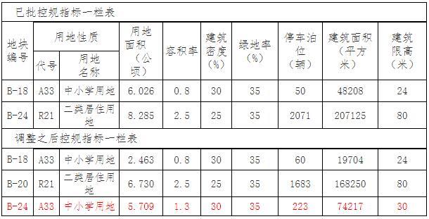 """关于""""十堰龙门高级中学选址及控规调整论证""""项目的批前公示"""