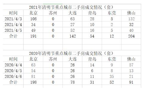 诸葛找房:清明假期重点15城新房成交同比上涨59.6%