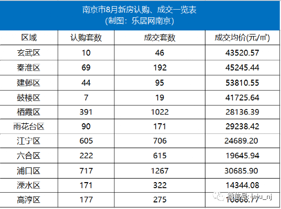 南京8月新房认购、成交一览