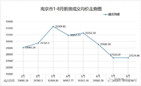 南京1-8月新房成交均价走势图