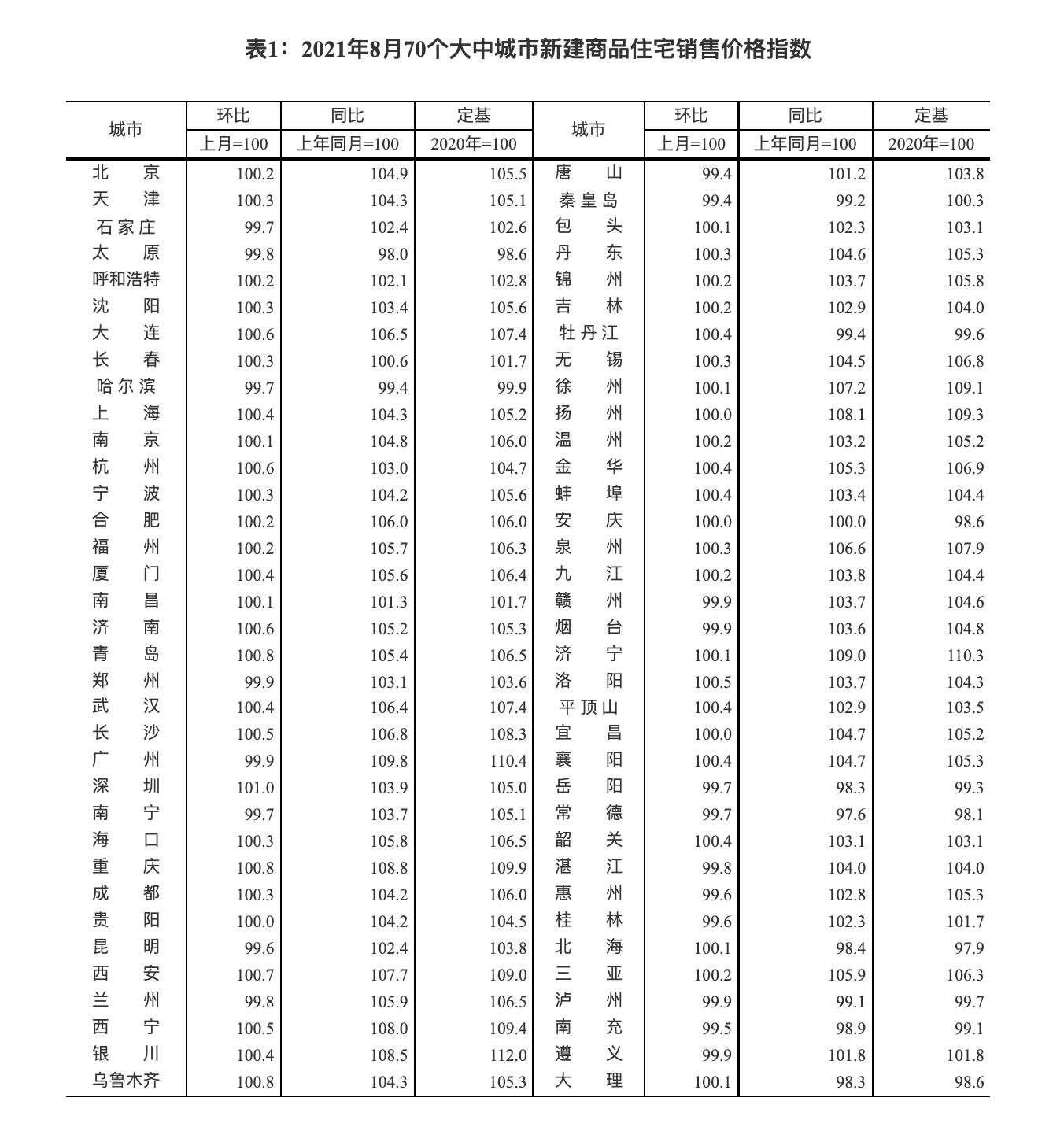 2021年8月70个大中城市新建商品住宅销售价格指数