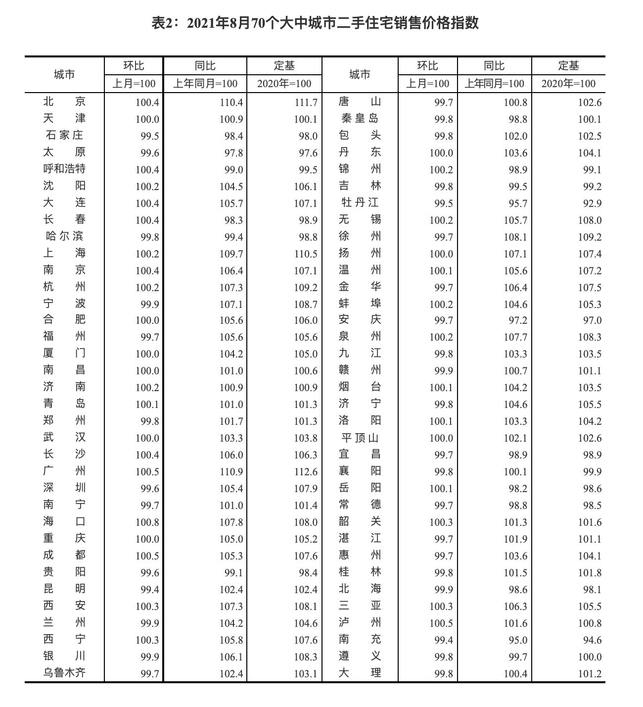 2021年8月70个大中城市二手住宅销售价格指数