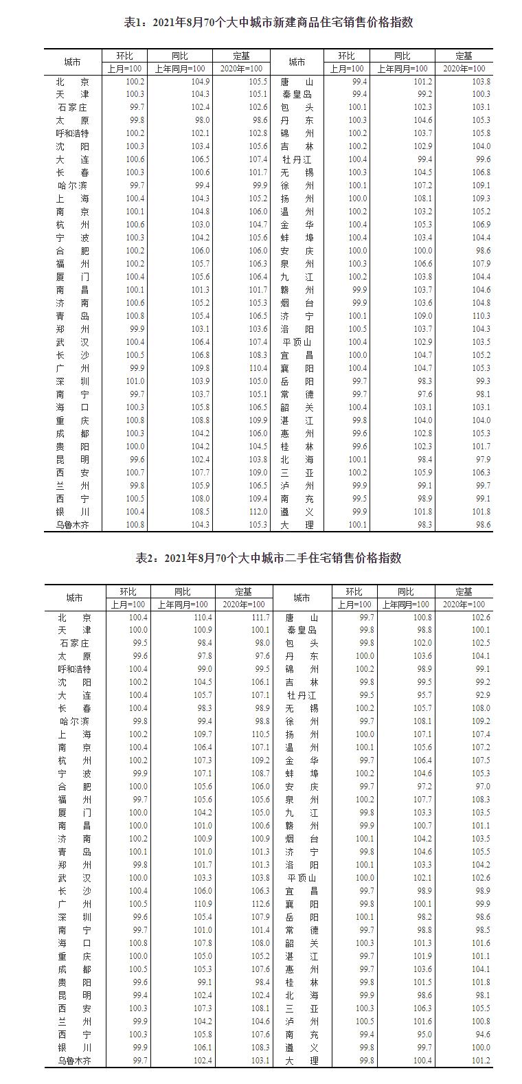 8月70城房价数据:一线城市新房价格环比涨幅回落 广州由涨转降