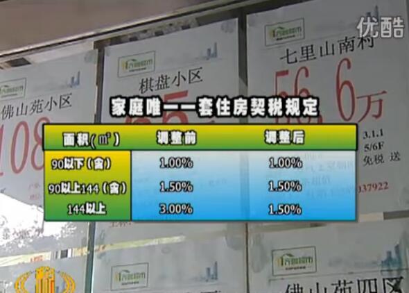 房产交易环节税收知多少